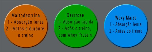Maltodextrina,-Dextrose-e-Waxy-Maize