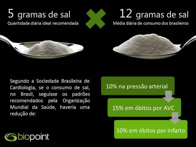 consumo de sal